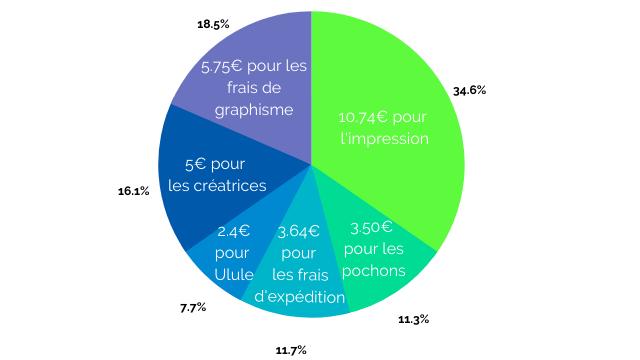 18.5% 5.75€ pour les frais de 34.6% graphisme 10.74€ pour 5€ pour 16.1% les creatrices 2.4€ 3.64€ 3.50€ pour pour pour les Ulule les frais pochons 7.7% d'expedition 11.3% 11.7%
