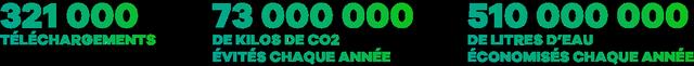 321000 téléchargements, 73 millions de kilos de CO2 évités chaque année, 510 millions de litres d'eau économisés chaque année
