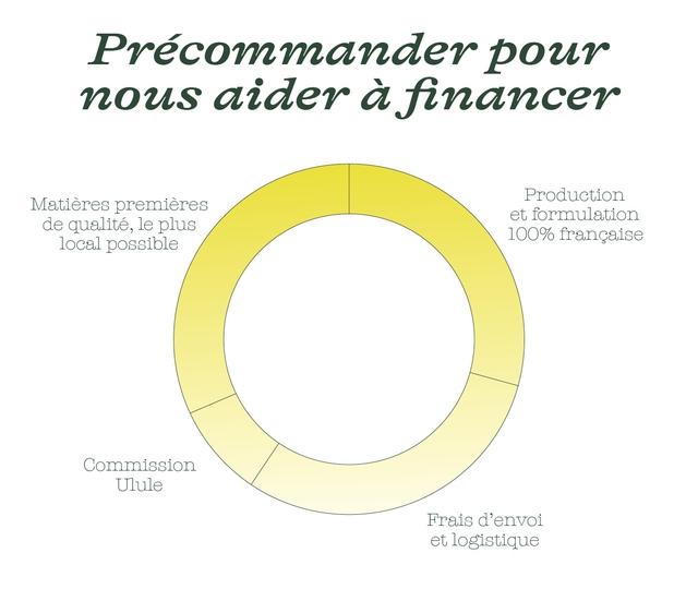 Precommander pour nous aider a financer Production Matieres premieres et formulation de qualite, le plus local possible 100% francaise Commission Ulule Frais d'envoi et logistique