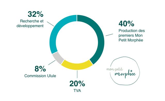32% Recherche et developpement 40% Production des premiers Mon Petit Morphee 8% mon petit Commission Ulule merphee 20% TVA