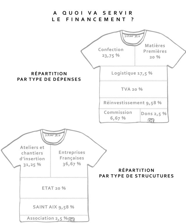 A Q U O I VA S E R V I R L E F I N N C E M E N T ? Matieres Confection Premieres 23,75 % 20 % REPARTITION Logistique 17,5 % PAR TYPE DE DEPENSES TVA 20 % Reinvestissement 9,58 % Commission Dons 2,5 % 6,67 % Ateliers et chantiers Entreprises d'insertion Frangaises 31,259 36,67 % REPARTITION PAR TYPE DE STRUCUTURES ETAT 20 % SAINT AIX 9,58 % Association 2,5 5