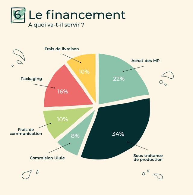 6 Le financement A quoi va-t-il servir ? Frais de livraison Achat des MP O 10% Packaging 22% O 16% 10% Frais de communication 34% 8% Sous traitance Commision Ulule de production