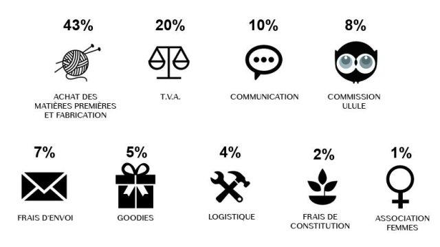 43% du financement aidera à l'achat des matières premières et à la fabrication, 20% pour la TVA, 10% pour la communication, 8% pour la commission Ulule, 7% pour les frais d'envoi, 5% pour les goodies que nous vous enverrons avec les contreparties, 4% pour la logistique, 2% pour les frais de constitution de la société, et 1% sera reversé à la Maison des femmes qui vient en aide aux femmes victimes de violence.