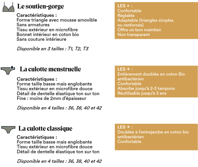 LES + : Confortable Reglable Adaptable (triangles simples ou renforces) Offre un bon maintien Non transparent LES + : Entierement doublee en coton Bio antibacterien Confortable Absorbe jusqu'a 2-3 tampons Reutilisable jusqu'a 3 ans LES + : Doublee a l'entrejambe en coton bio antibacterien Confortable