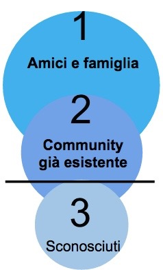 le tre cerchie di finanziamento del crowdfunding