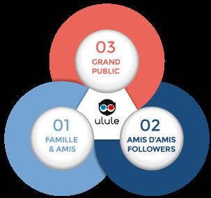 3 cercles du financement participatif